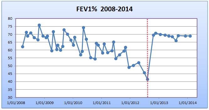 FEV1 Feb 2014