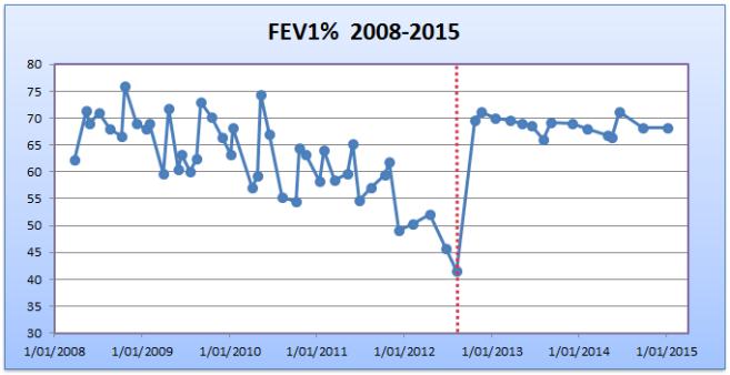 FEV1 Feb 2015
