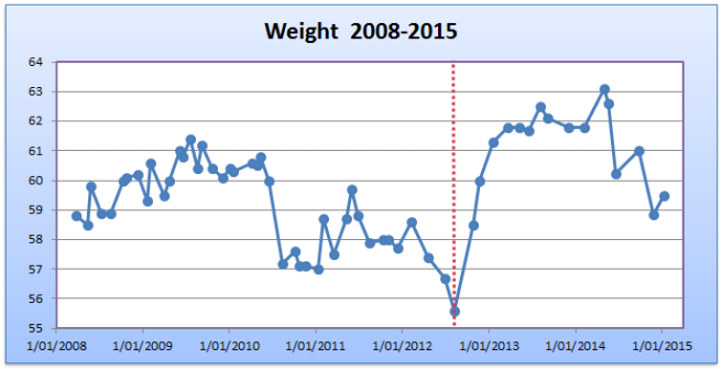 Weight Feb 2015